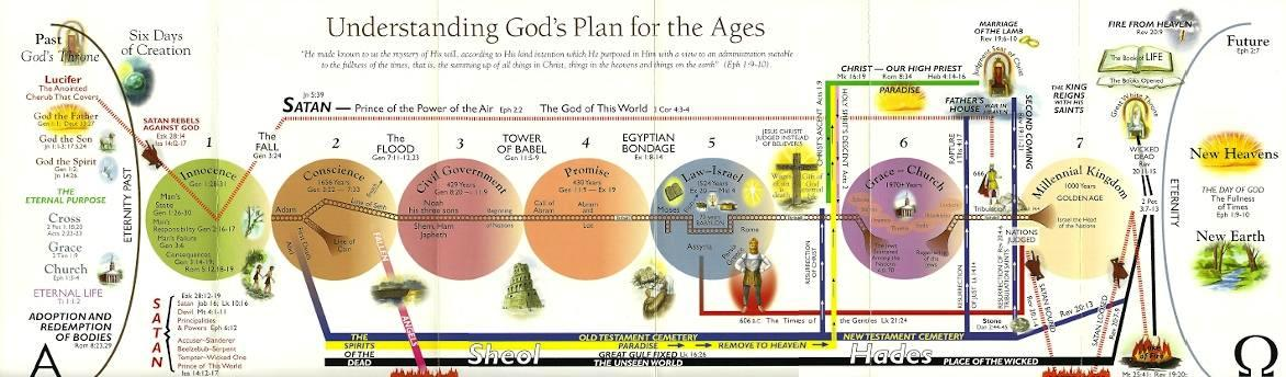 Dispensational Truth: Or God's Plan And Purpose In The Ages